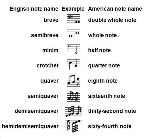 about notation 1