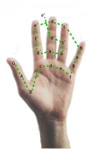 Guidonian hand directions