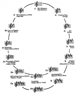 The Musico-Chromo-Logo Schema  developed by Vanechkina and Galeev