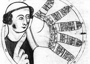 Guidonian Hand (Wikimedia Commons)