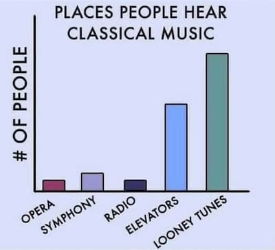Places People Hear Classical Music