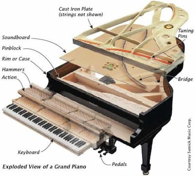 Exploded view of piano