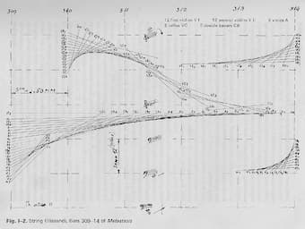 Sketch showing string glissandi of Xenakis' orchestral work Metastaseis